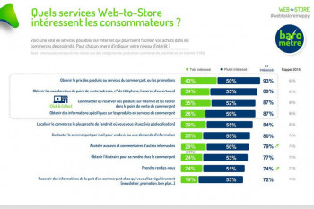 infographie click and collect